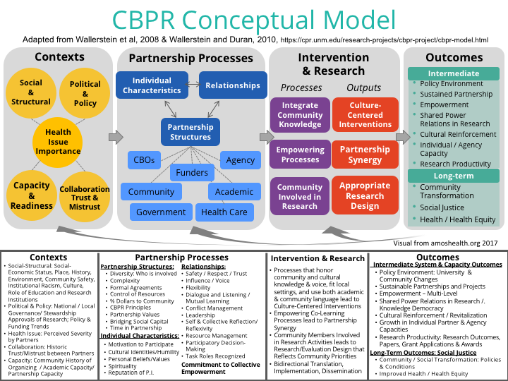 community based participatory research Community based participatory research is important for injury and violence  prevention and control it's a comprehensive approach to include the community .