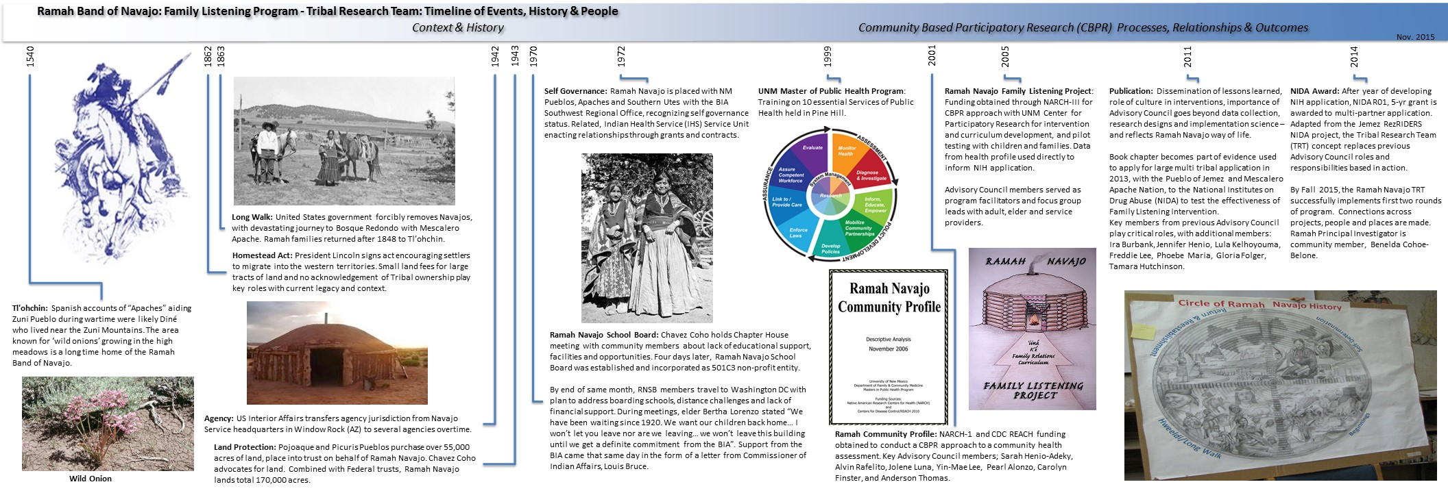 historical timelines center for participatory research the